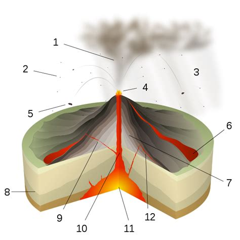 types  volcanic eruptions geology page