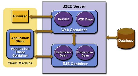 enterprise java beans and all j2ee michele rizzi web page