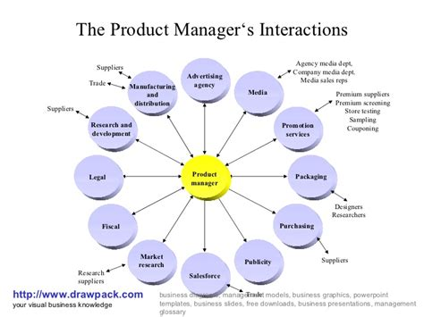 diagram manager product manager s interactions business diagram