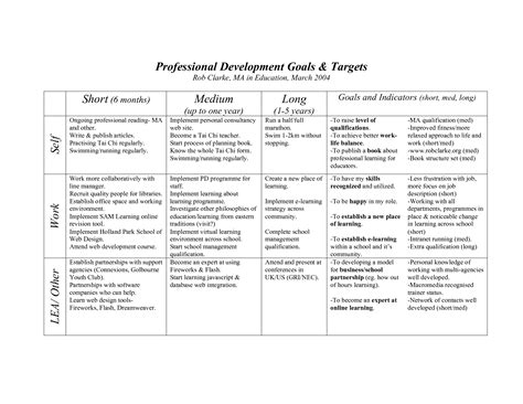 sle resume smart nursing goals exles sle resume objectives for marketing professional sales
