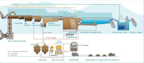 design criteria of wastewater treatment plant viikinm 228 ki wastewater treatment plant