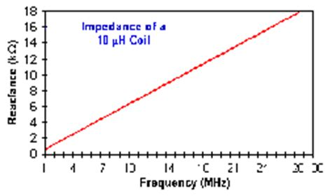 capacitive reactance graph basics of antennas