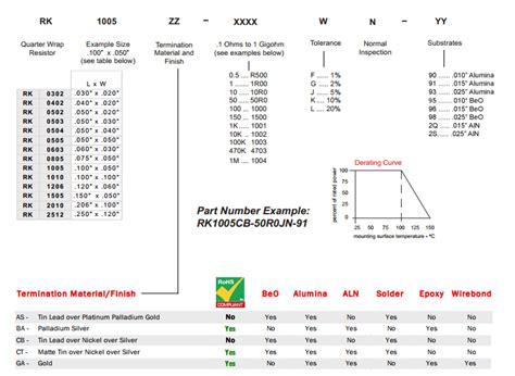 resistor chip size barry industries 1 4 wraparound chip resistors