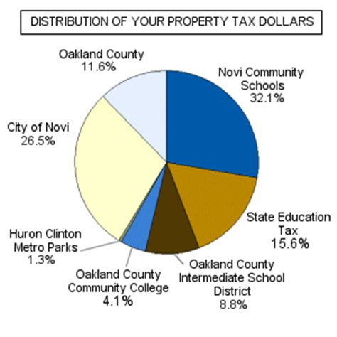 Oakland County Michigan Property Tax Records City Of Novi Michigan Property Taxes