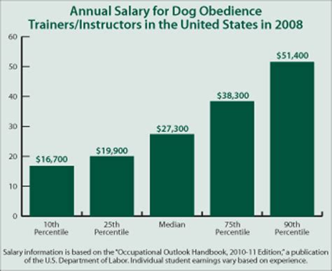 with animals and salary