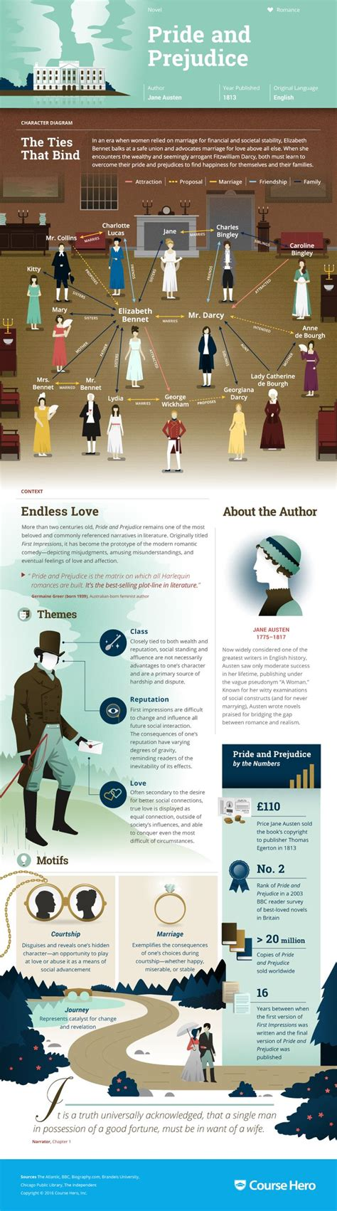 themes in pride and prejudice novel best 25 jane austen novels ideas on pinterest jane