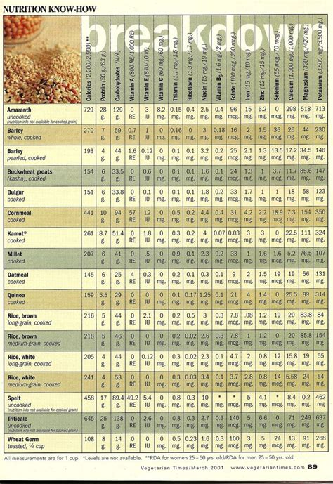 whole grains nutrition comparison chart 17 best images about food facts on seasons