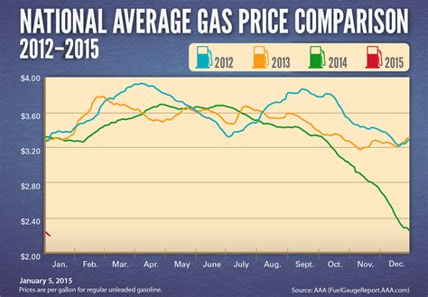 avg gas prices   aaa newsroom