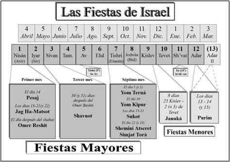 Calendario Fiestas Judias 2018 El Nacimiento De Jes 250 S Y La De Los Tabernaculos
