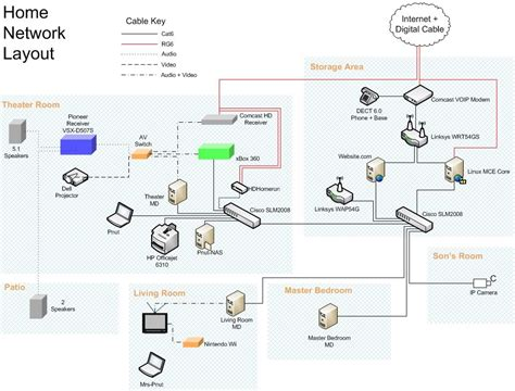 network layout wikipedia user pnuts linuxmce