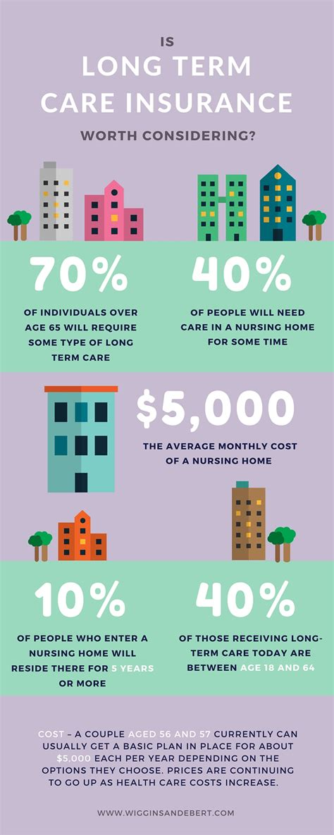term care insurance is long term care insurance worth considering wiggins