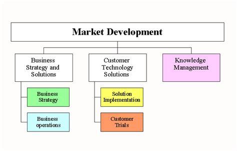 management pattern of business organization business organization design