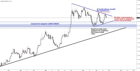 trading pattern wedge silver prices turn lower furthering wedge pattern