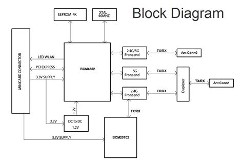 block diagrams wifi router schematic dsl router schematic elsavadorla