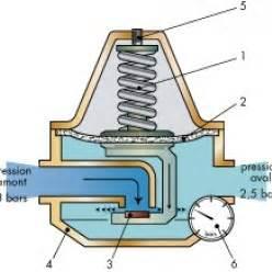 comment augmenter pression d eau robinet la r 233 ponse est