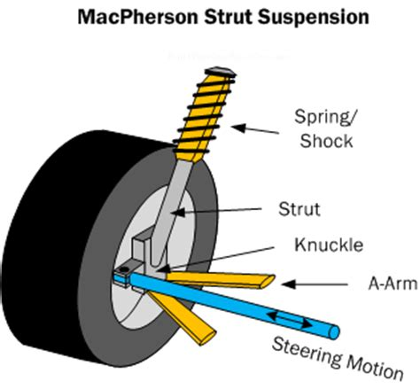 Simple Rear Car Suspension Car Suspension Basics How To Design Tips Free
