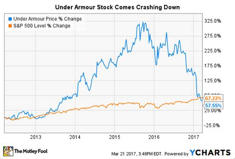 under armoir stock time to get greedy with under armour stock the motley fool