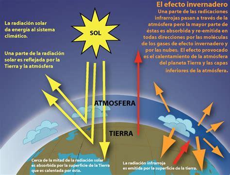 imagenes de gases naturales efecto invernadero conciencia eco
