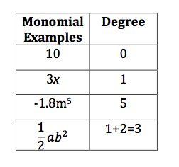 1 polynomials algebra1course