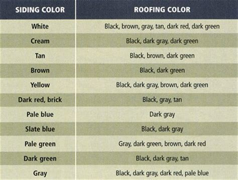 house and roof color combinations metal roof and siding color combinations quotes