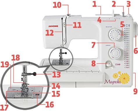 swing machine parts parts of the sewing machine facs classroom pinterest