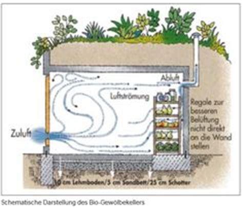 Vorratskammer Anlegen by 220 Ber 1 000 Ideen Zu Landschaftsbau Auf Sch 246 Ne
