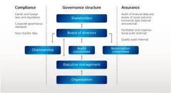 data governance project plan template data governance model template pictures to pin on