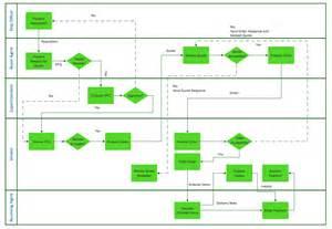 swim lane diagrams cross functional flowchart swim