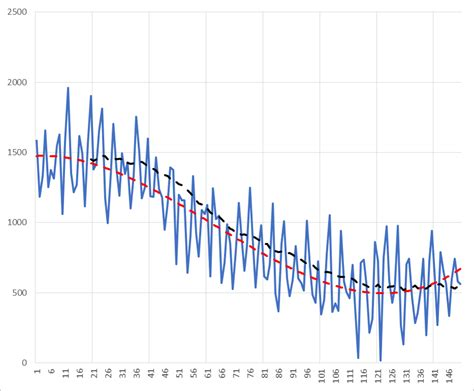 line pattern in stata stata fitting a smoothed curve to a noisy data cross