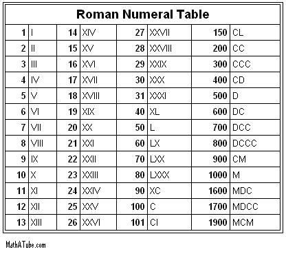 definition of roman numerals