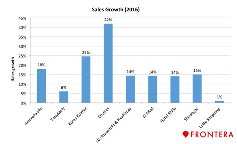 asian demand for curcumin in cosmetics to drive market growth 5 stocks to ride on the south korean k wave frontera