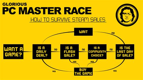 Steam Deal Calendar The Definitive Guide To Getting The Best Deals In The