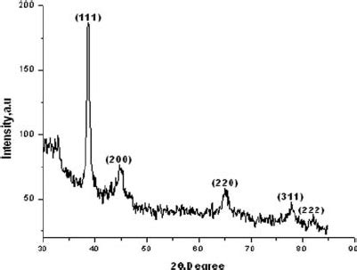 xrd pattern of silver nanoparticles xrd patterns showing peaks cor responding to the