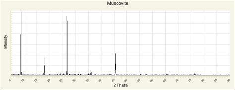 xrd pattern muscovite muscovite r040104 rruff database raman x ray infrared