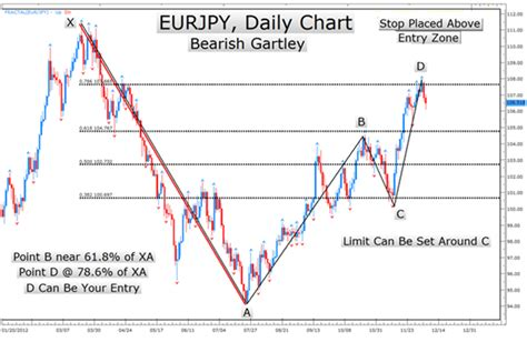 v pattern trading learn forex the 77 year old chart pattern that traders
