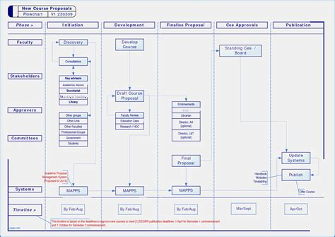 workflow functionality flow diagram business process choice image how to guide