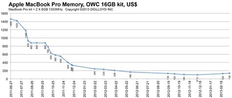 mac ram price macperformanceguide apple macbook pro memory price