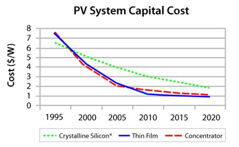 solar energy cost efficiency efficiency of solar pv then now and future solar photovoltaic