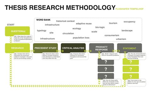 methodology in a dissertation dissertation methodology