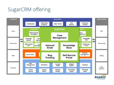 Architecture Layout Software an overview of sugarcrm