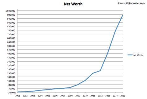 Age Search Net Worth By Age Chart Search Engine At Search