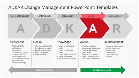Change Stage Description Slide Slidemodel Changing Powerpoint Template