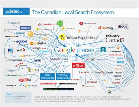 Search Local The New Socio Local Search