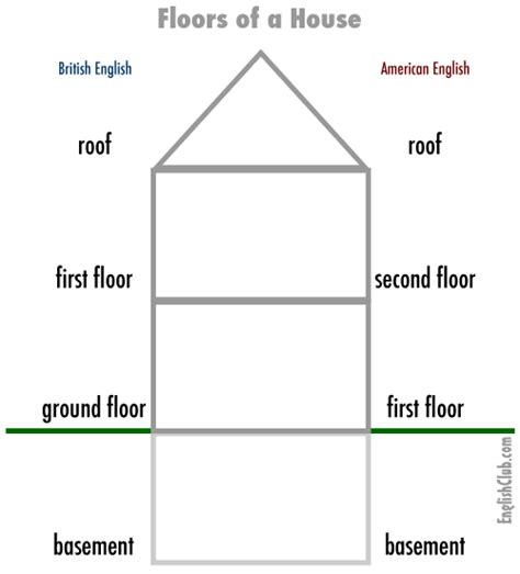 Level A House by Vocabulary Floors Of A House English Club