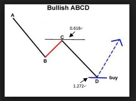 abcd pattern trading how good is abcd pattern for sell and buy forex winning