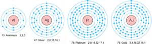 How Many Protons Does Gold Resonant Atomic Transmutation Of Metals