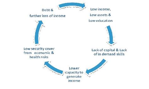 the cycle of poverty diagram vicious cycle of poverty