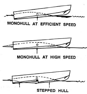 boat porpoising definition speed boat developments from the past into the future