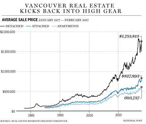 average tattoo prices vancouver canada s red hot real estate heats up apartment market to