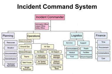 Disaster Planning Introduction The Scope And Nature Of The Problem Categorizing Disasters Incident Command System Chart Template